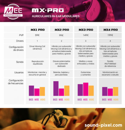 MEE Audio MX Pro tabla comparativa