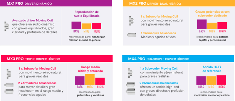 MEE Audio MX Pro comparativa